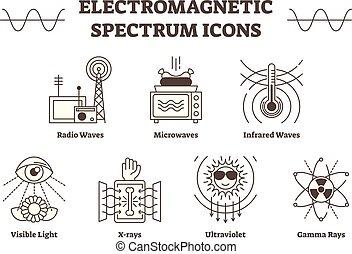 minden, áttekintés, írógépen ír, elektromágneses, -, ikonok, színkép, fény, lenget, infravörös, látható, vektor, röntgen, waves., rádió, mikrohullám, ultraviola, gamma