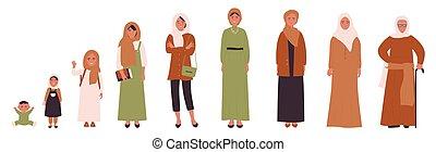 muzulmán, ages., különböző, enility, fiatalság, emberi élet, felnőttkor, arab, előad, nő, gyermekkor
