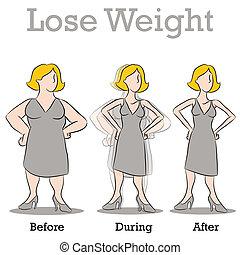 nő, súly, késik