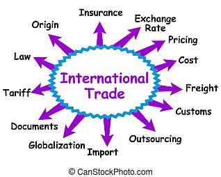 nemzetközi, fogalom, kereskedelem