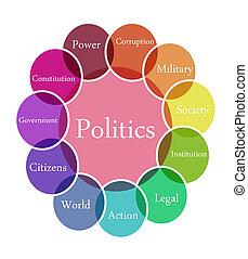 politika, ábra