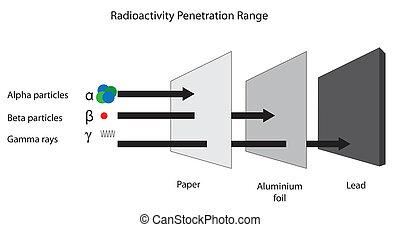 radioaktivitás, radiation., lőtávolság, béta, behatolás, alfa, gamma