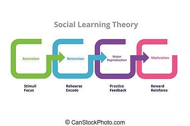 reprodukció, elmélet, közvetítés, lakás, motiváció, eljárás, ábra, style., figyelem, négy, visszatartás, motor, társadalmi, előad, bandura, tanulás