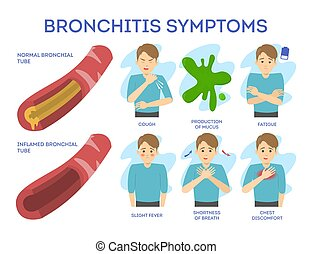 set., fáj, disease., krónikus, tünetek, láda, hörghurut