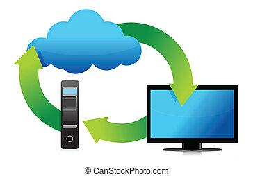 számítógép, fogalom, tárolás, felhő, ministráns