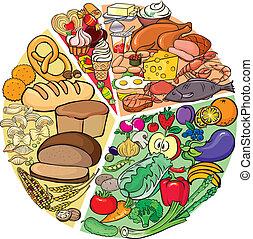 szénhidrát, fehérje, diéta