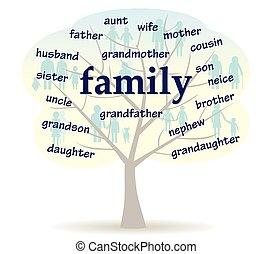 szó, családfa