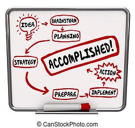 szó, gondolat, stratégia, ábra, tökéletes, terv, akció, bizottság