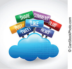 szolgáltatás, média, társadalmi, felhő, kiszámít
