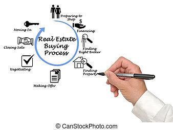 tényleges, eljárás, birtok, vásárlás