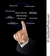 tényleges, marketing, eljárás, birtok