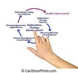 terápia, vezetőség, gyógyszer