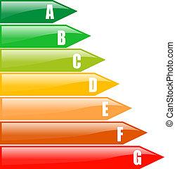 termelékenység, energia, értékelés