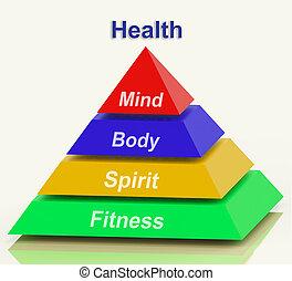 test, piramis, erőforrások, wellbeing, elme, holisztikus health, lélek