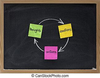 thoughts, akciók, érzelmek