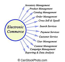 tizenkettő, elektronikus, alkatrészek, kereskedelem