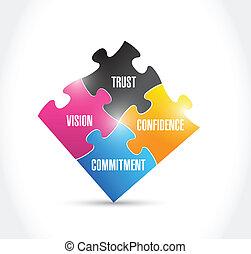 tröszt, elkötelezés, látomás, rejtvény, bizalom