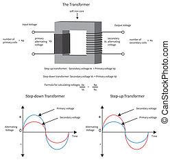 transzformátor, current., előadás, ábra, hogyan, elektromos, feszültség, átalakul