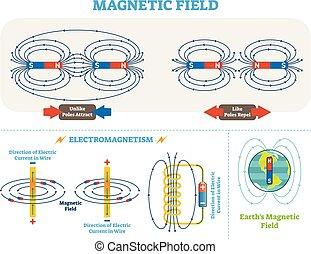 vektor, elektromos, tudományos, elektromágnesesség, scheme., delejes, diagram., mező, aládúcol, ábra, áram, földdel feltölt