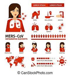 vektor, szindróma, lakás, icons., elements., vírus, megelőzés, elszigetelt, orvosi, coronavirus, légzési, kelet, tünetek, bánásmód, középső, háttér., fehér, infographic, ábra, mers-cov