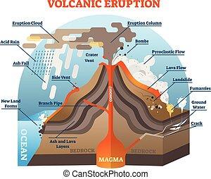vulkanikus, vektor, scheme., kitörés, ábra